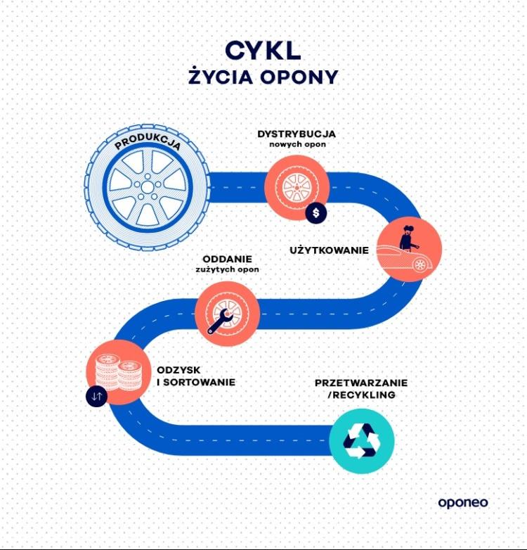 cykl-zycia-opony