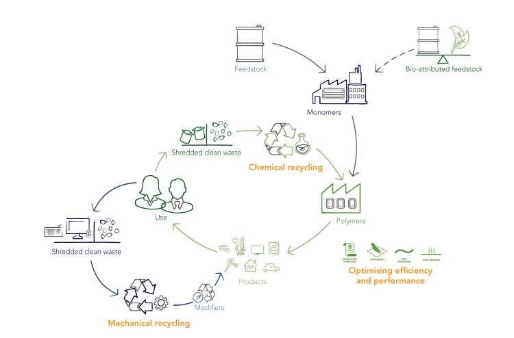 circular-economy-for-styrenics-01b