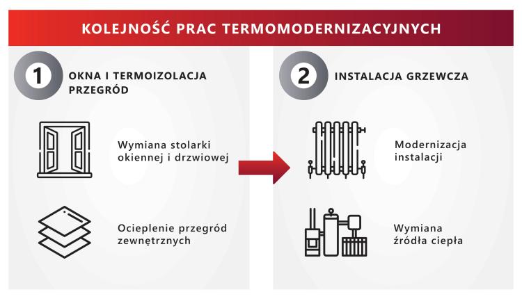 psps-kolejnosc-prac-termomodernizacyjnych