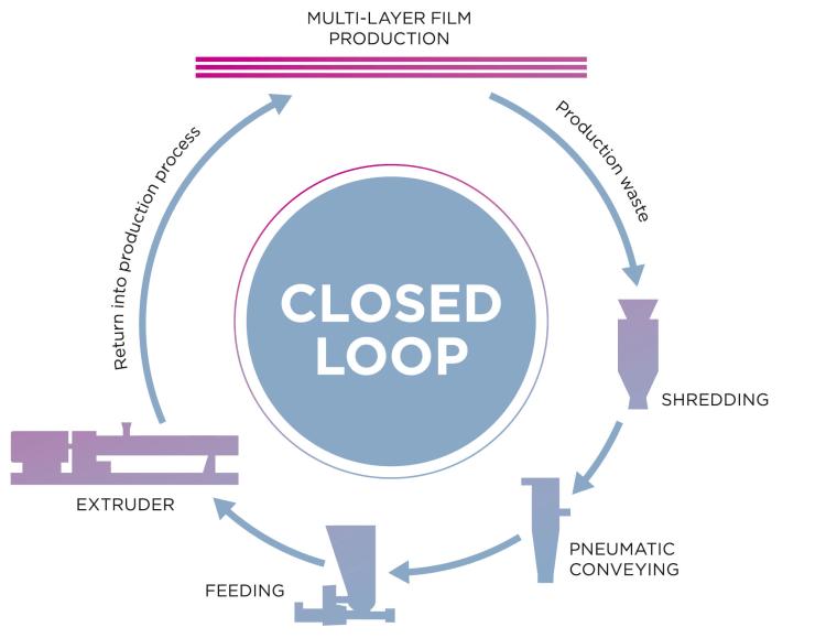 coperion-closed-loop-multi-layer-production-en-300dpi-rgb