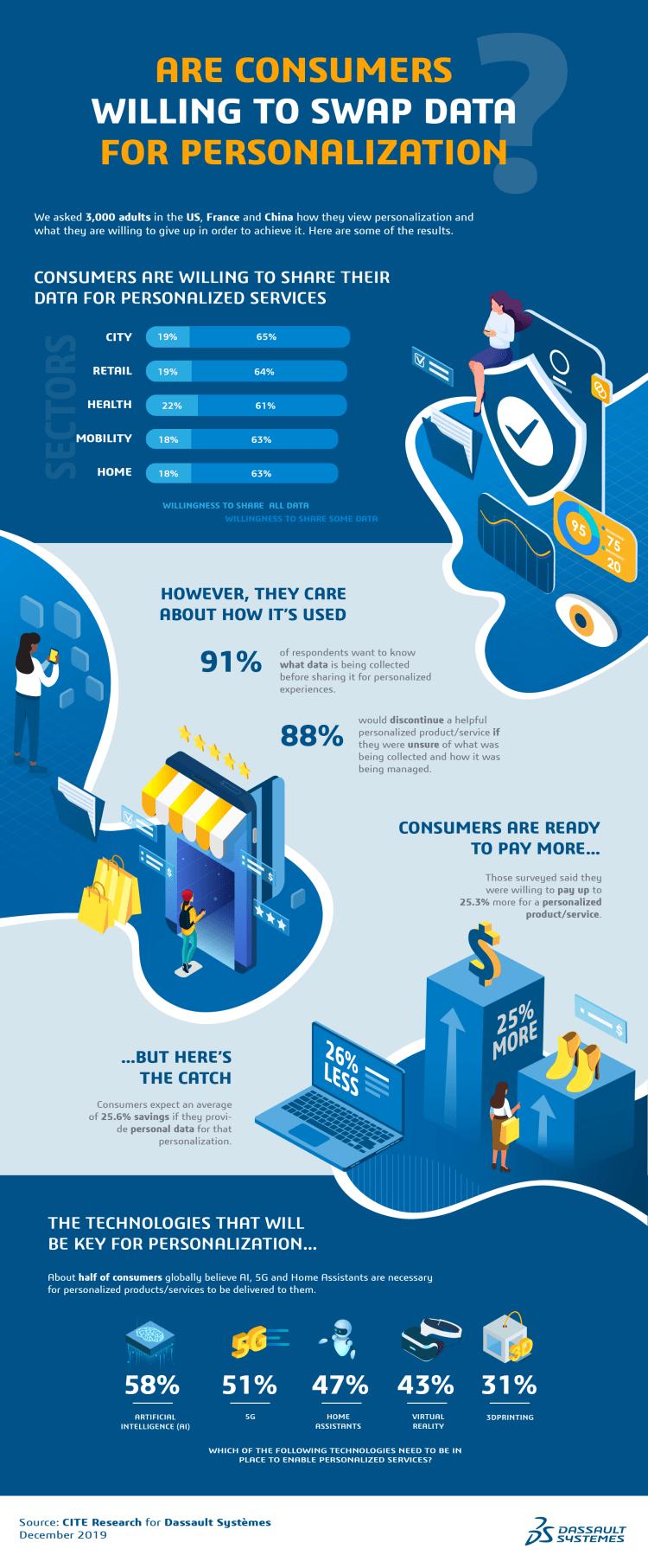 personalization-data-survey-infographic