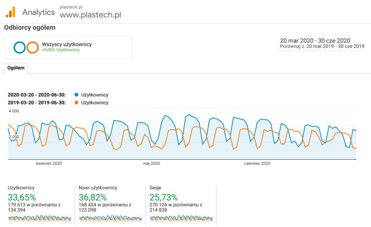 Dane z serwisu Google Analytics - wzrost liczby użytkowników w czasie pandemii