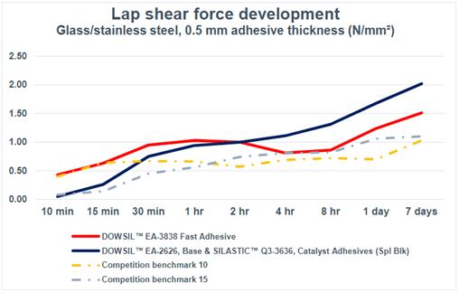 Wykres 1: Wzrost siły ścinające DOWSIL ™ EA-3838 w porównaniu z alternatywami DOW i produktami konkurencji.