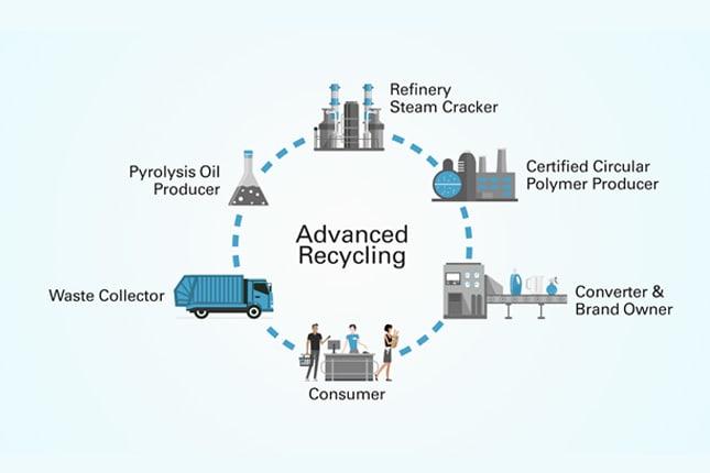 advanced-recycling-tcm1010-26430-w1024-n