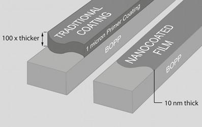 Efekty nano-powlekania folii BOPP technologią plazmowania i tradycyjną