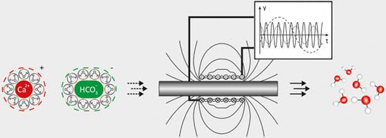 Zasada działania zmiennego pola elektromagnetycznego