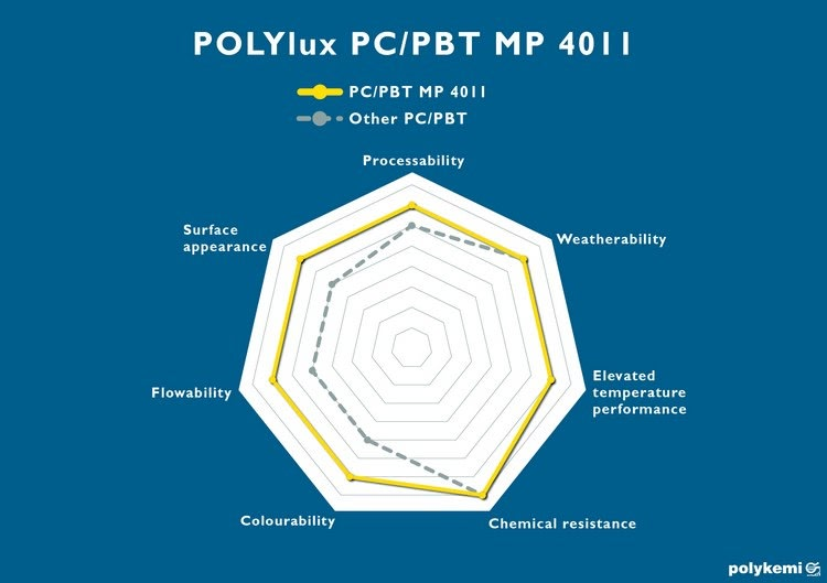 polykemi polylux pc pbt technical comparison