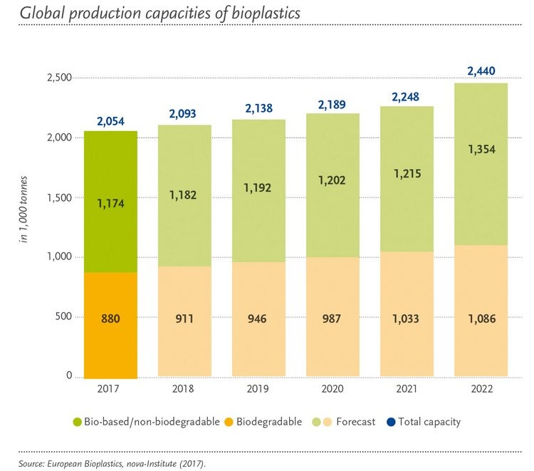 Global production of bioplastics