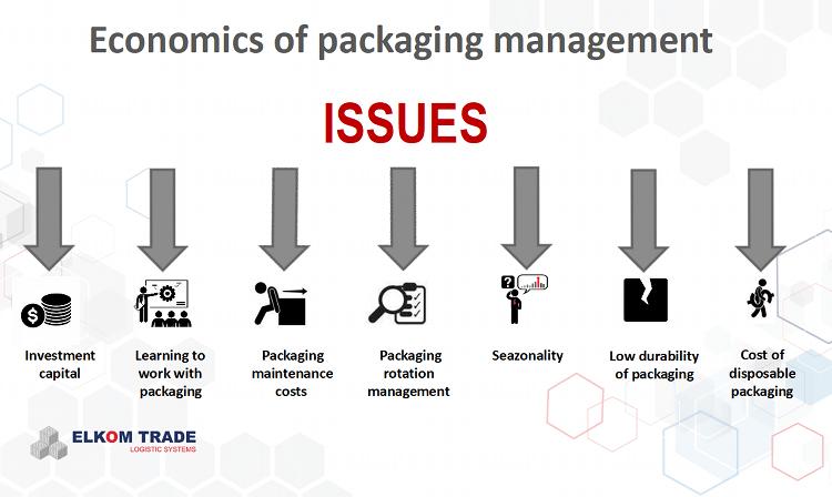 economics of packaging management