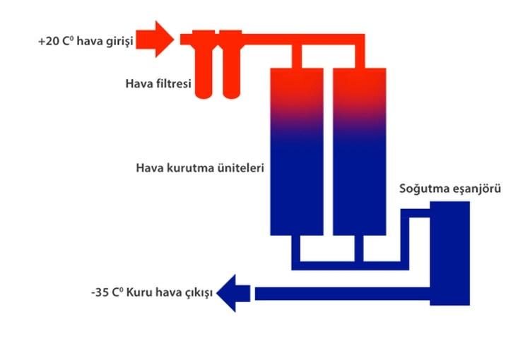 air distribution