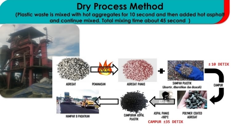 dry process method
