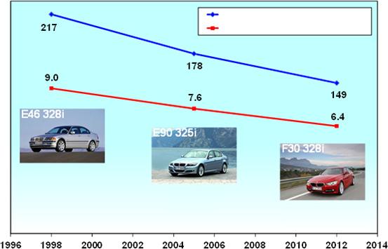 Redukcja spalania i emisji CO2, powiązana ze wzrostem osiągów na przykładzie kolejnych generacji BMW 3