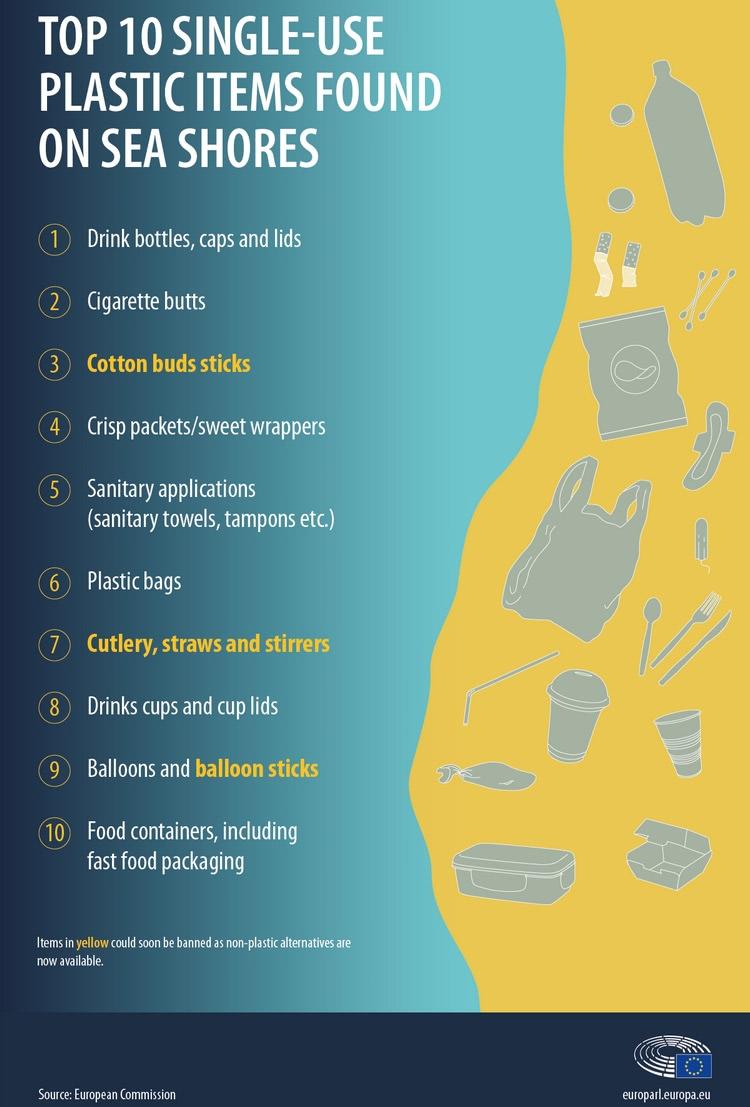 Top single use plastic items found on sea shore