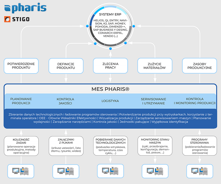 MES PHARIS Maintenance Management