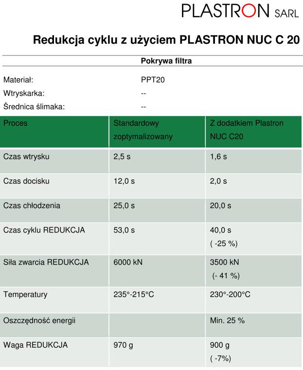 Redukcja czasu cyklu wtrysku pokrywy filtra z PPTV20