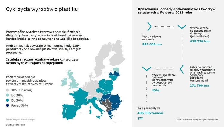 Cykl życia plastiku