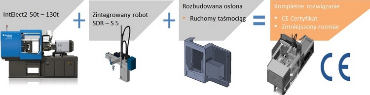 Zintegrowane elementy systemu automatyzacji, zawsze dostarczane z certyfikatem CE