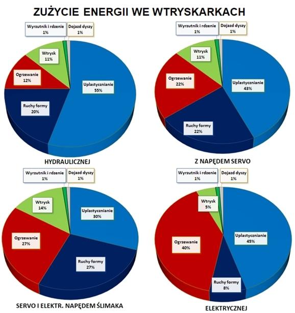 zuzycie-energii-we-wtryskarkach