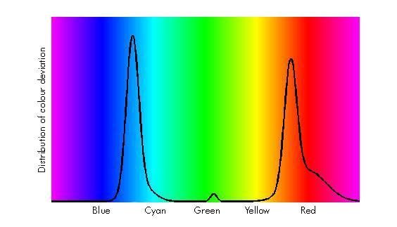 color-gradient-engl