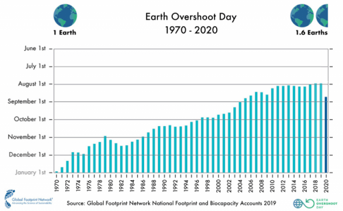 500-2020-past-overshoot-days-english-large