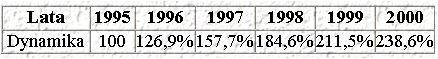 Dynamika sprzedaży opakowań w latach 1995-2000