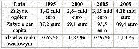 Zużycie opakowań w Polsce w ujęciu wartościowym w latach 1995-2008