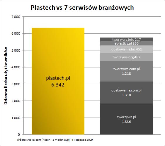 Plastech.pl vs 7 branżowych serwisów