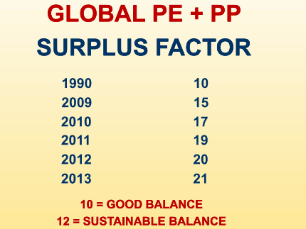 Polyolefins surplus factor has not been sustainable for years (Source MBS)