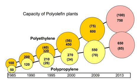 PO plants continue to get bigger (Source Coperion).