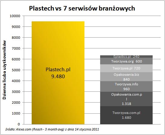 Porównanie oglądalności Plastech.pl z innymi serwisami branżowymi