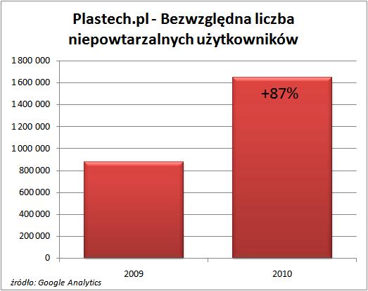 Bezwzględna liczba niepowtarzalnych użytkowników serwisu Plastech.pl
