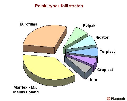 Polski rynek folii stretch