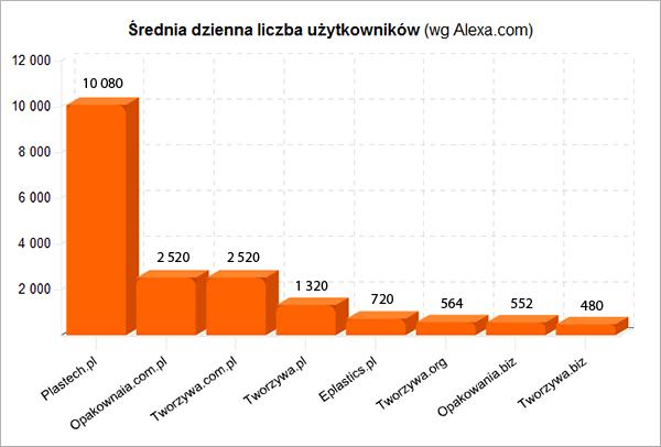 Średnia liczba odwiedzin użytkowników wg Alexa.com