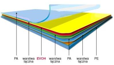 Struktura PA/EVOH/PA/PE
