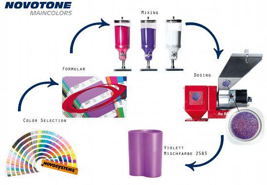 Novotone Maincolors