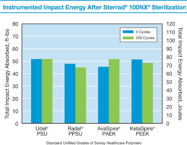 Instrumented Impact Energy After Sterrad 100NX Sterilization