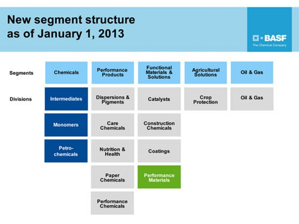 BASF optimizes its organizational structure - News at