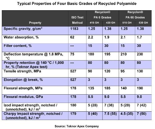 Recyclon