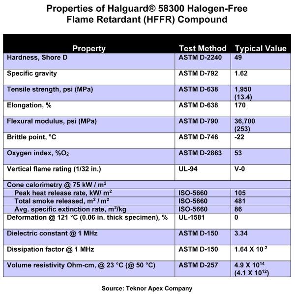 Halguard 58300