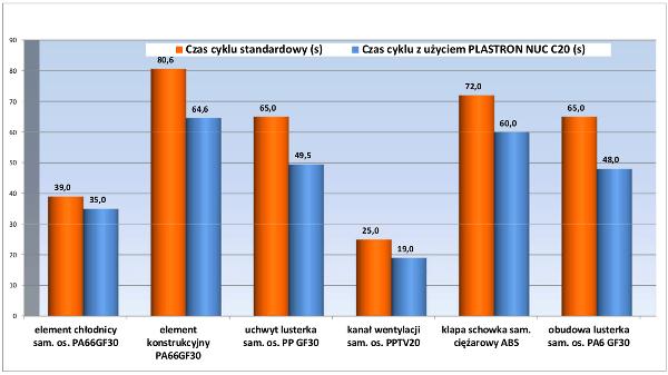 Przykład zmian czasów cyklu produkcji z zastosowaniem Plastron NUC C20