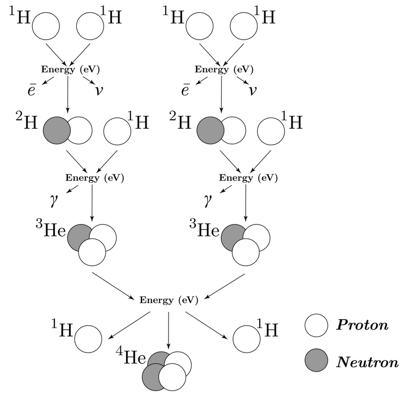 Figure 1: Fusion of hydrogen into helium at Sun's core<br>