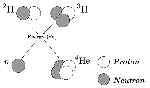 Figure 2: Deuterium-tritium fusion<br>