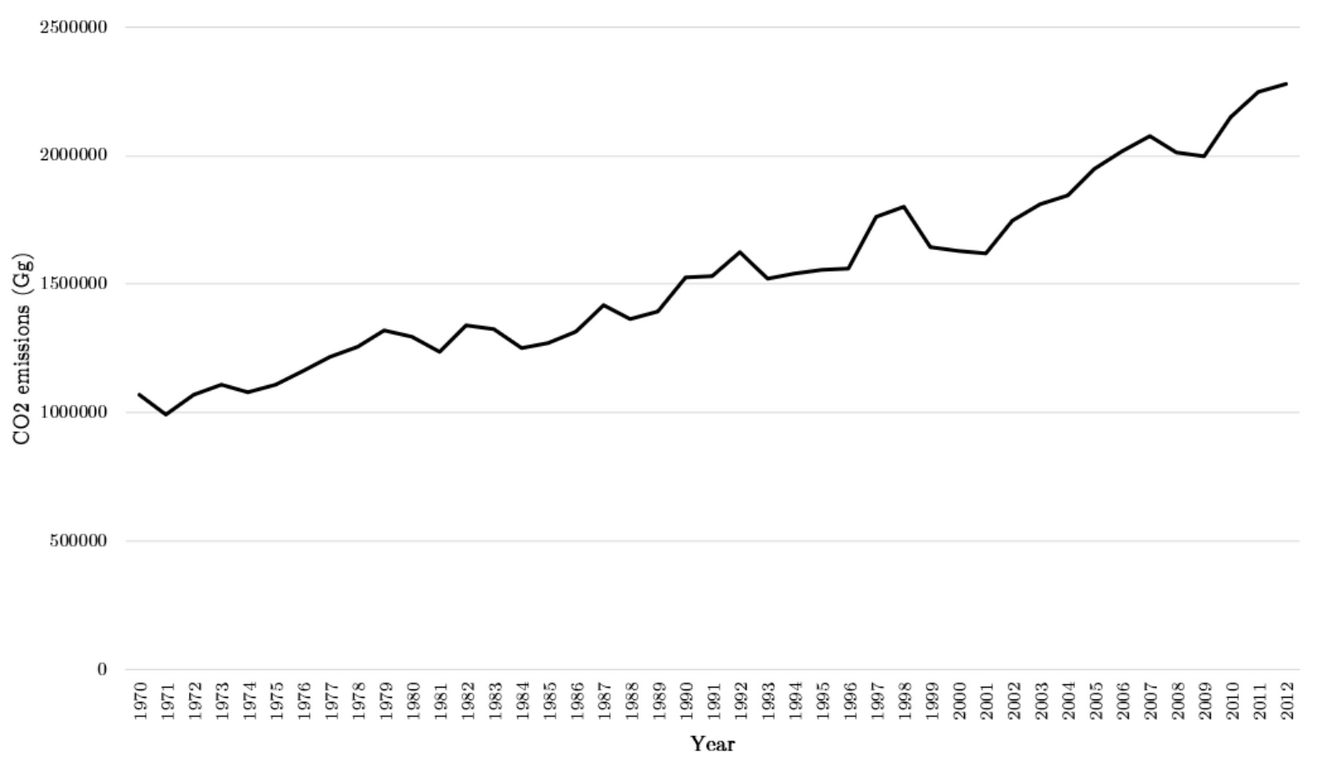 Figure 3: Yearly CO2 emissions from 1970 to 2012<br>