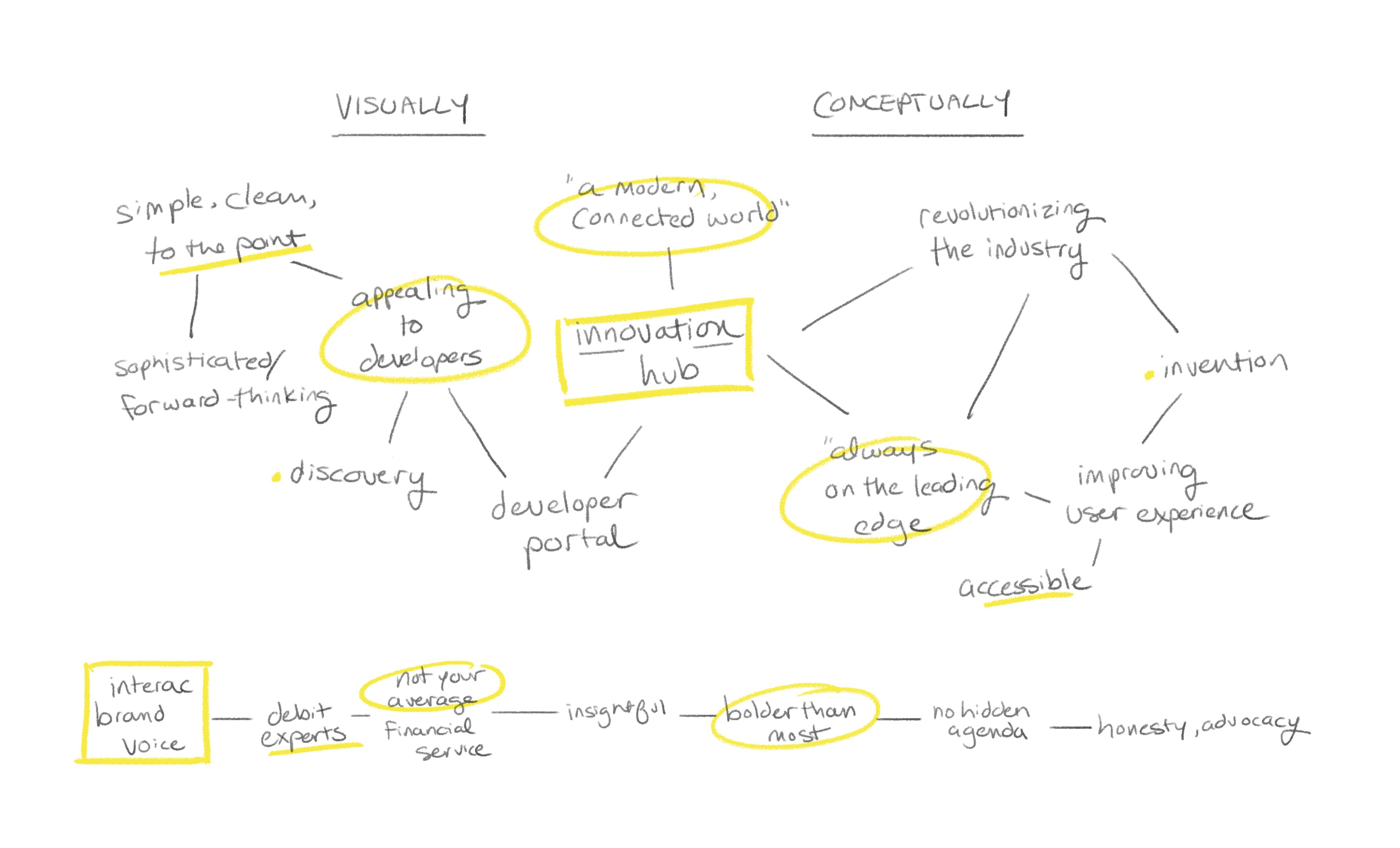 a rough handwritten mapping of process and how to best connect the resources with the developer community it serves