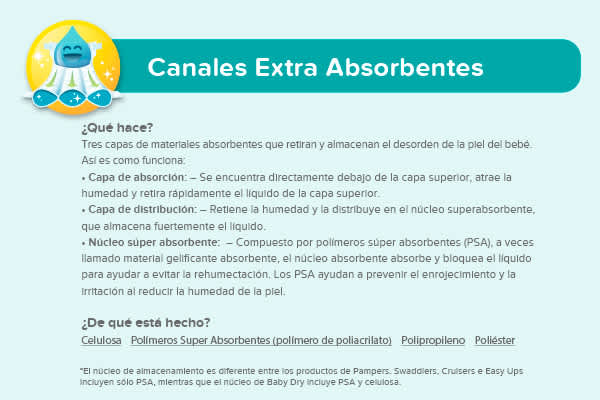 Canales Extra Absorbentes