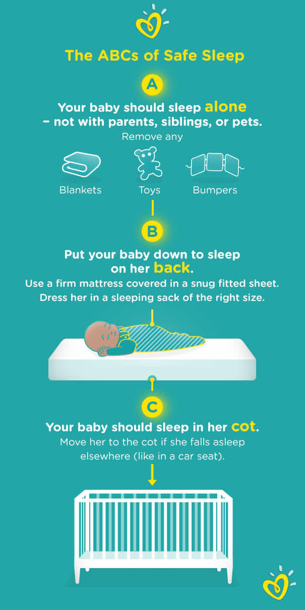 Safe sleep chart, showing how to decrease the risk of SIDS