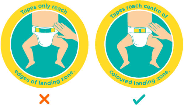 When the nappy tapes do not reach the centre of the coloured landing zone, the diaper is too small