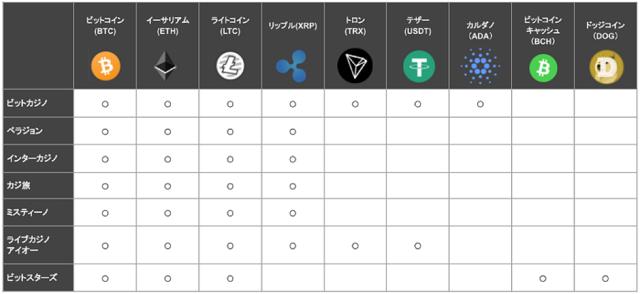 仮想通貨xカジノ対応表