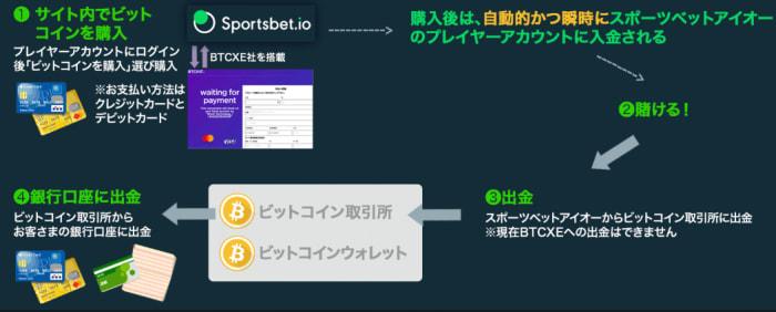 ビットコインをスポーツベットアイオーのサイト上で購入する方法