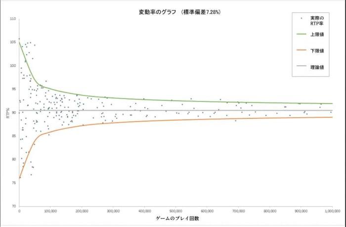 変動率のグラフ